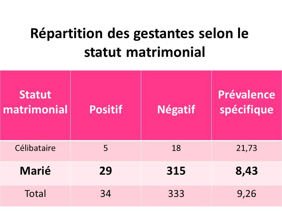 Répartition des gestantes selon le statut matrimonial