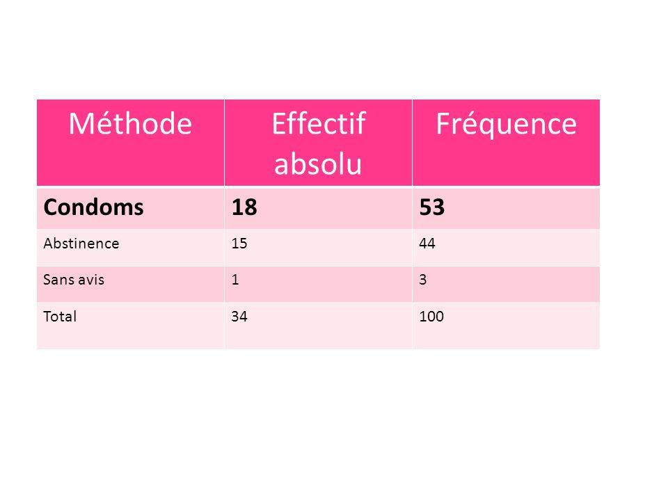 Méthode Effectif absolu Fréquence Condoms 18 53 Abstinence 15 44