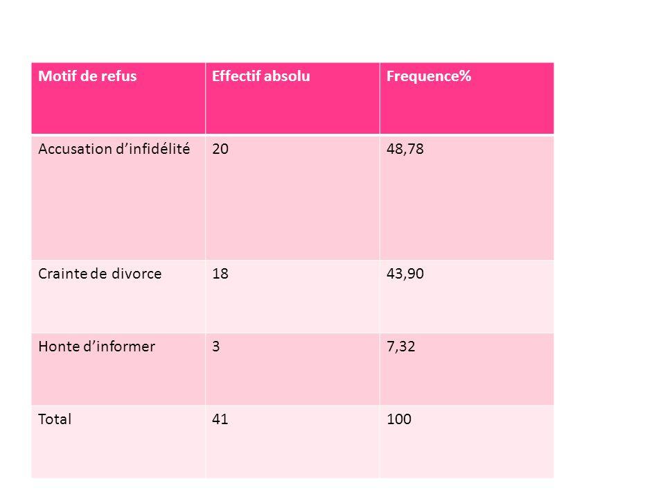 Motif de refus Effectif absolu. Frequence% Accusation d'infidélité. 20. 48,78. Crainte de divorce.