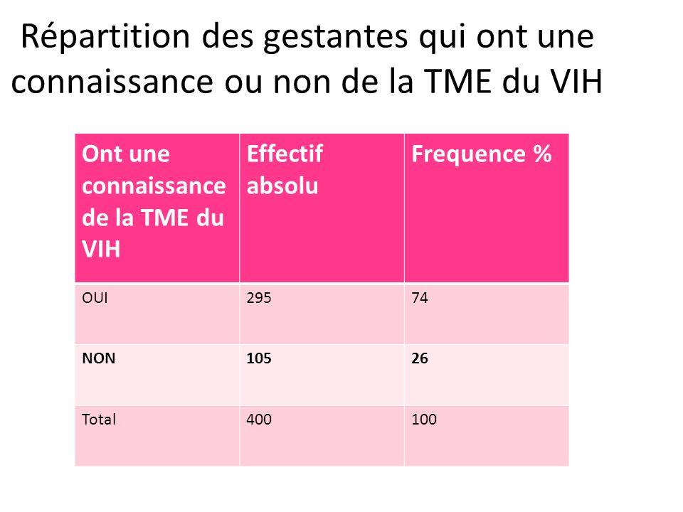 Répartition des gestantes qui ont une connaissance ou non de la TME du VIH