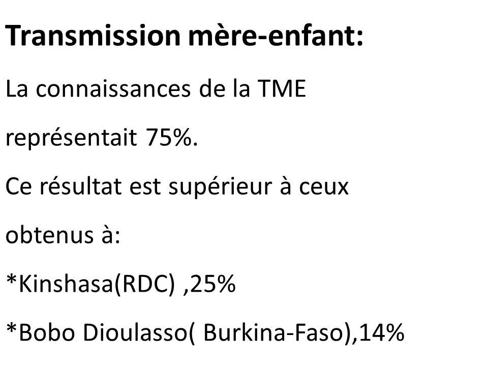 Transmission mère-enfant: La connaissances de la TME représentait 75%