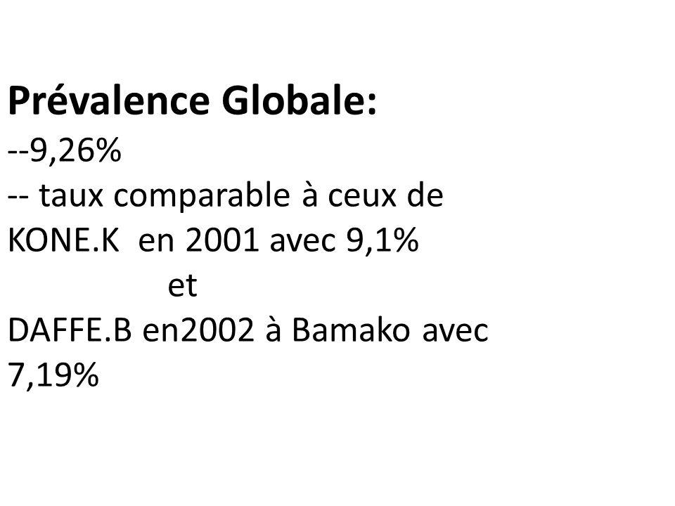 Prévalence Globale: --9,26% -- taux comparable à ceux de KONE