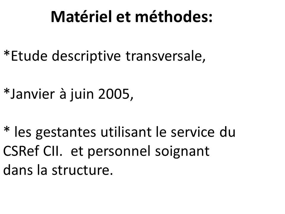 Matériel et méthodes:. Etude descriptive transversale,