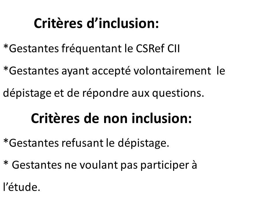 Critères d'inclusion:. Gestantes fréquentant le CSRef CII