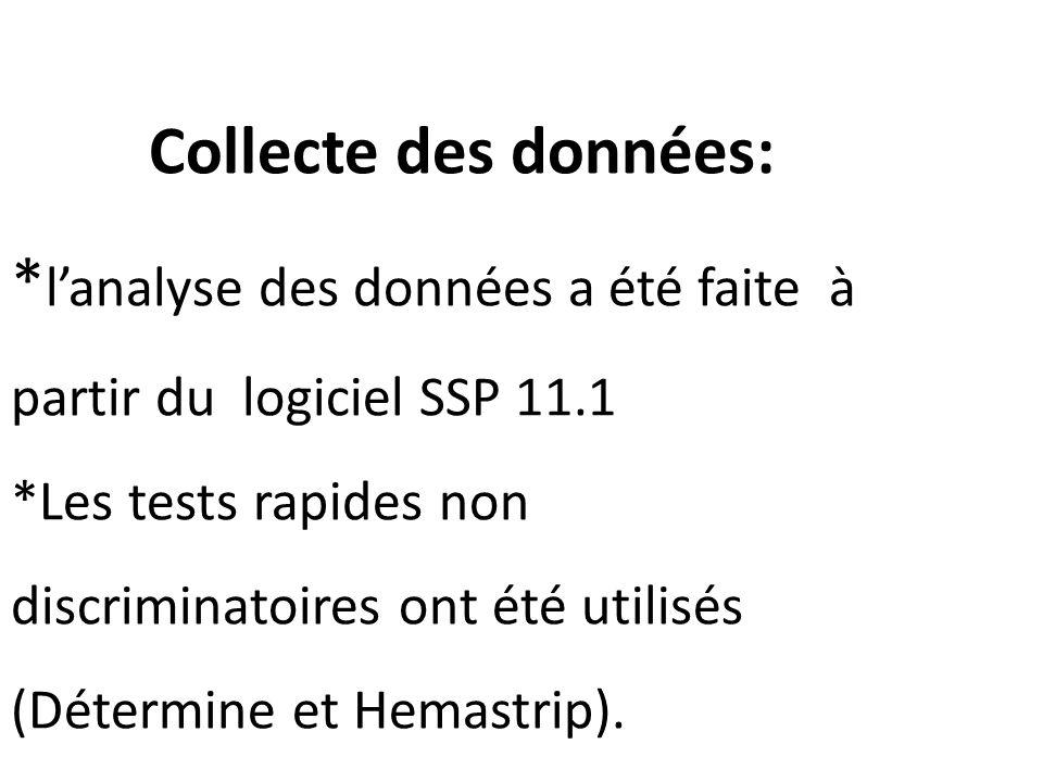 Collecte des données: *l'analyse des données a été faite à partir du logiciel SSP 11.1 *Les tests rapides non discriminatoires ont été utilisés (Détermine et Hemastrip).