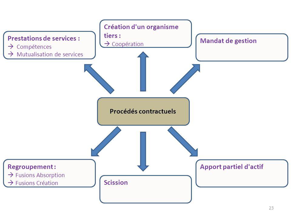 Procédés contractuels