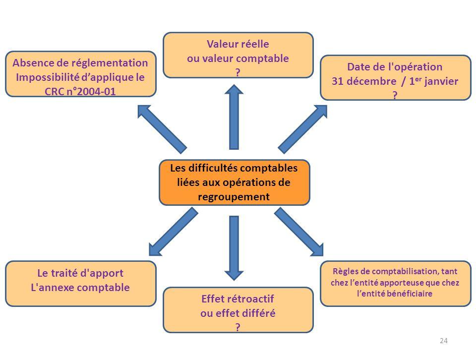 Absence de réglementation Impossibilité d'applique le CRC n°2004-01