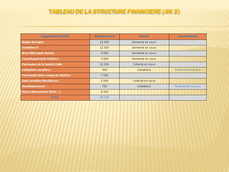 TABLEAU DE LA STRUCTURE FINANCIERE (AN 3)