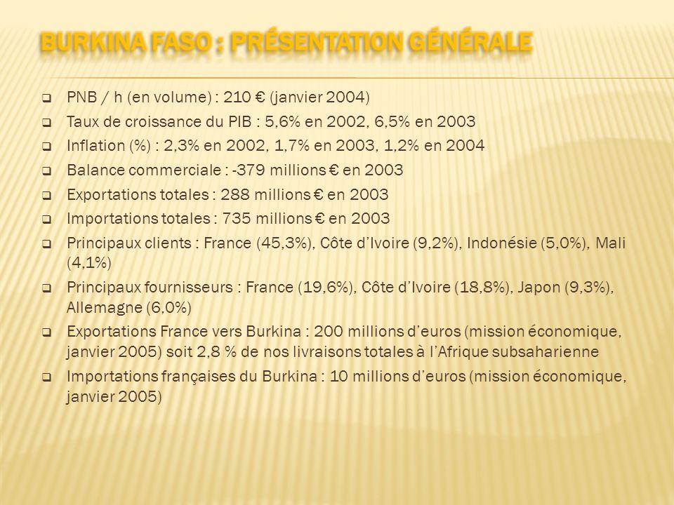 Burkina Faso : Présentation Générale