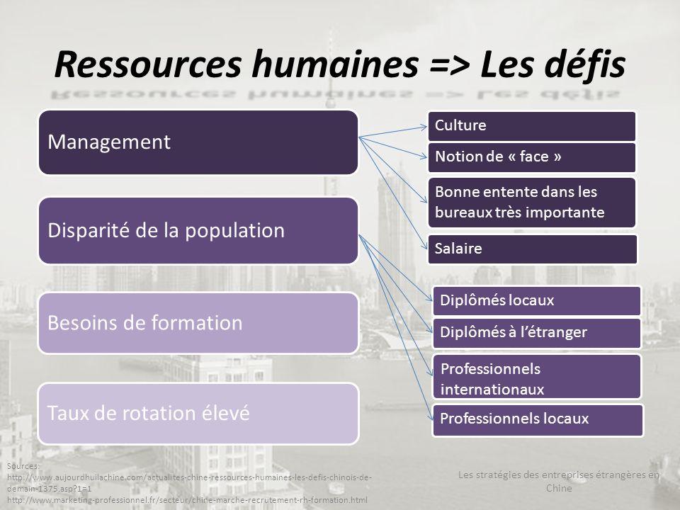 Ressources humaines => Les défis