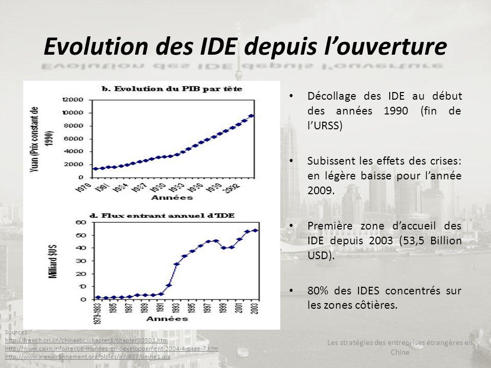 Evolution des IDE depuis l'ouverture