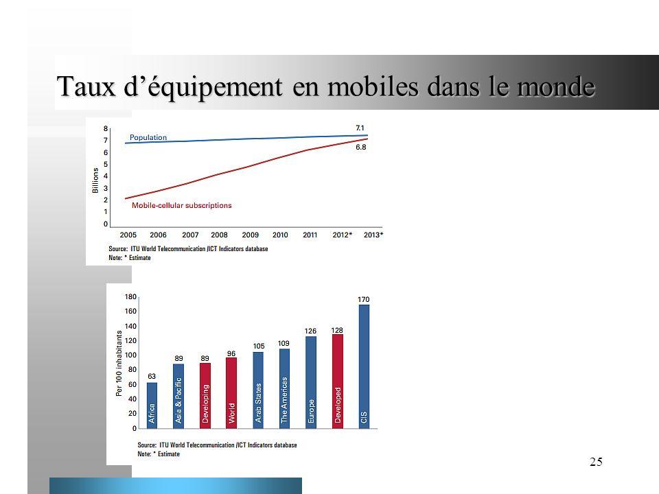 Taux d'équipement en mobiles dans le monde