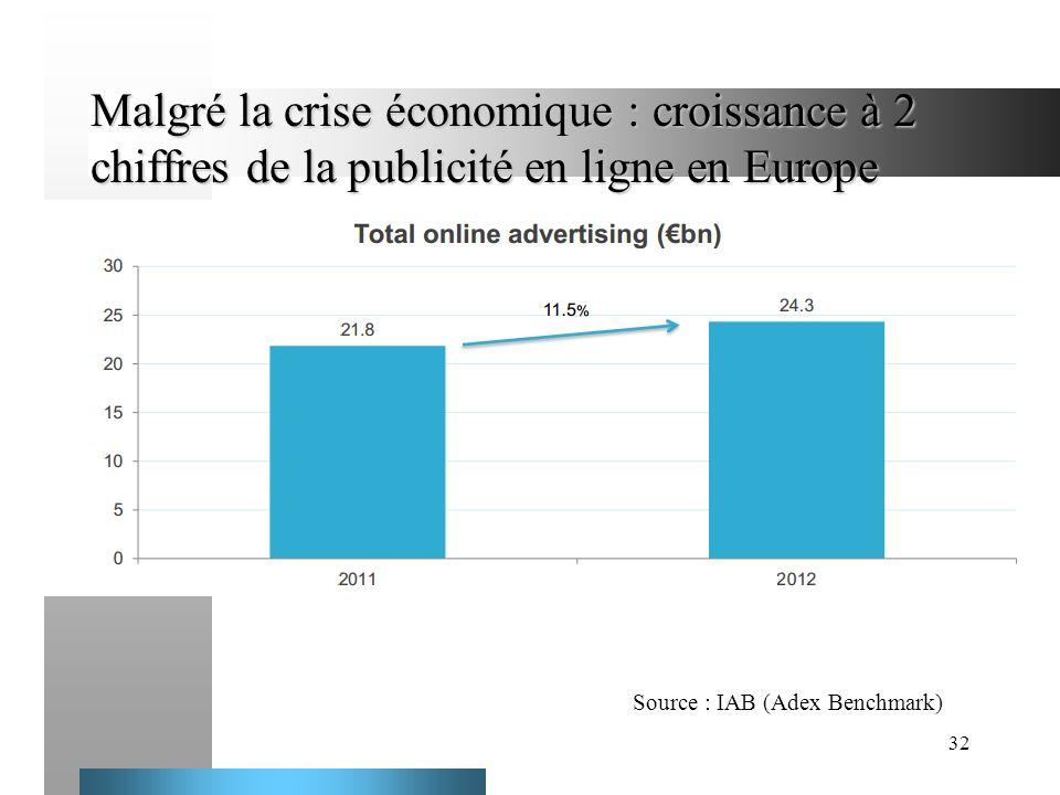 Malgré la crise économique : croissance à 2 chiffres de la publicité en ligne en Europe