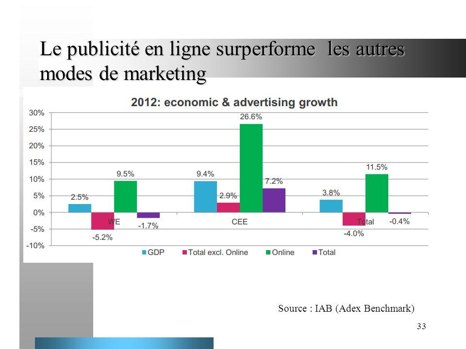 Le publicité en ligne surperforme les autres modes de marketing