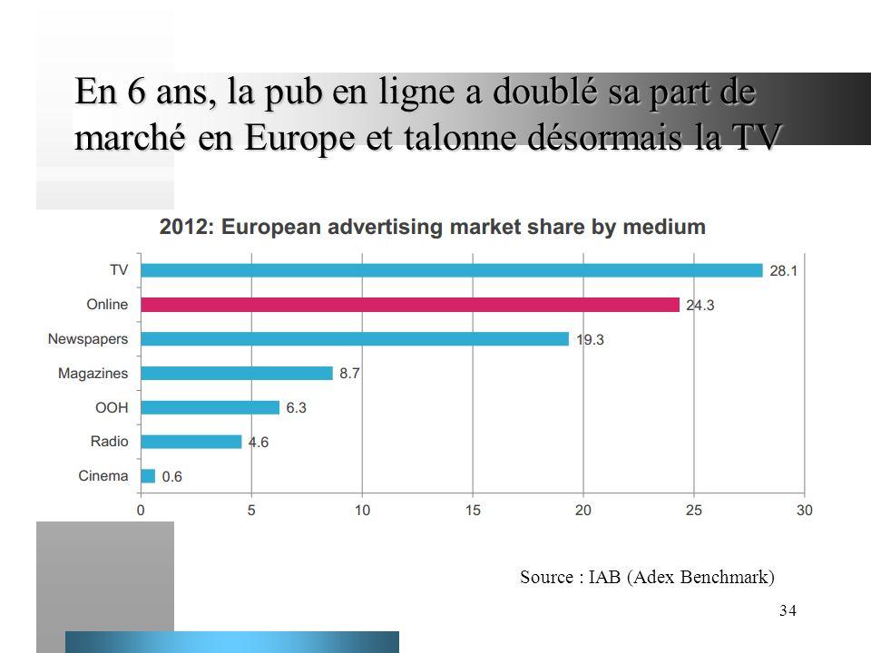 En 6 ans, la pub en ligne a doublé sa part de marché en Europe et talonne désormais la TV