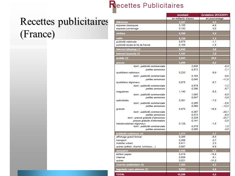 Recettes publicitaires (France)