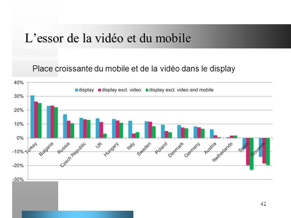 L'essor de la vidéo et du mobile