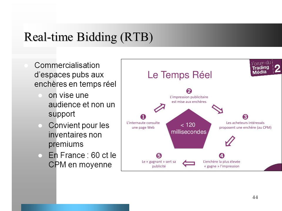 Real-time Bidding (RTB)