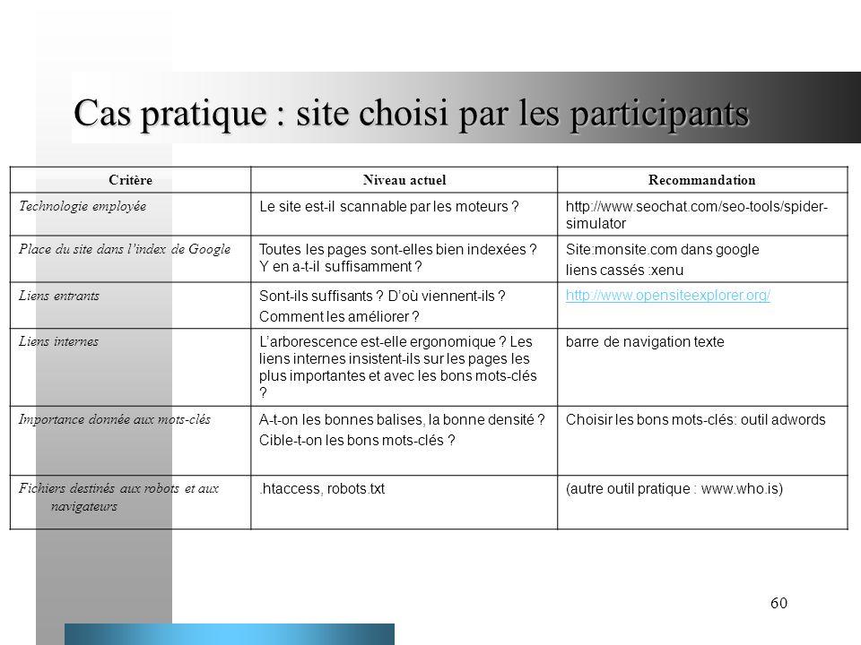 Cas pratique : site choisi par les participants