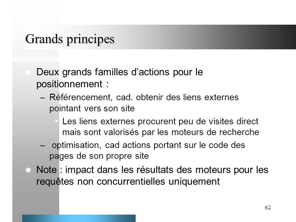 Grands principes Deux grands familles d'actions pour le positionnement : Référencement, cad. obtenir des liens externes pointant vers son site.