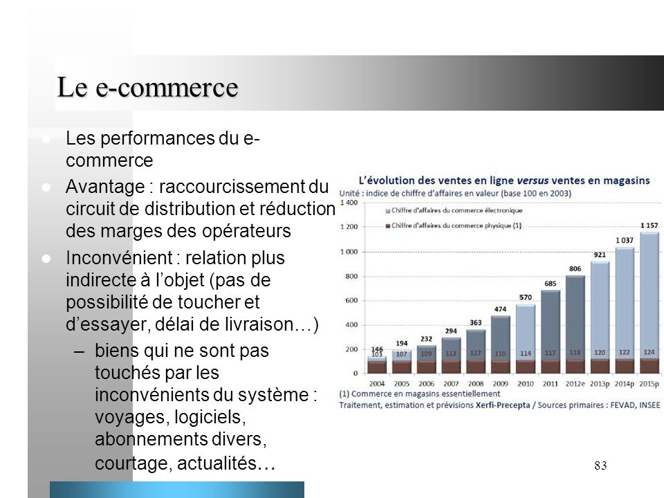 Le e-commerce Les performances du e-commerce