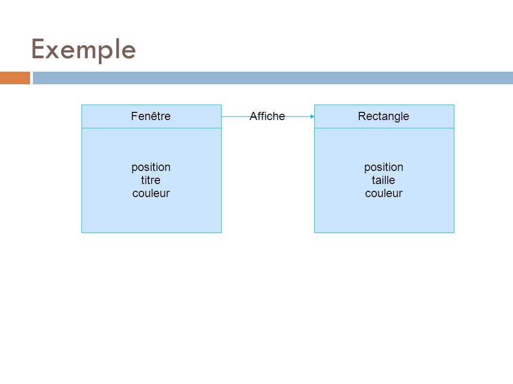Exemple Fenêtre Rectangle Affiche position titre couleur position