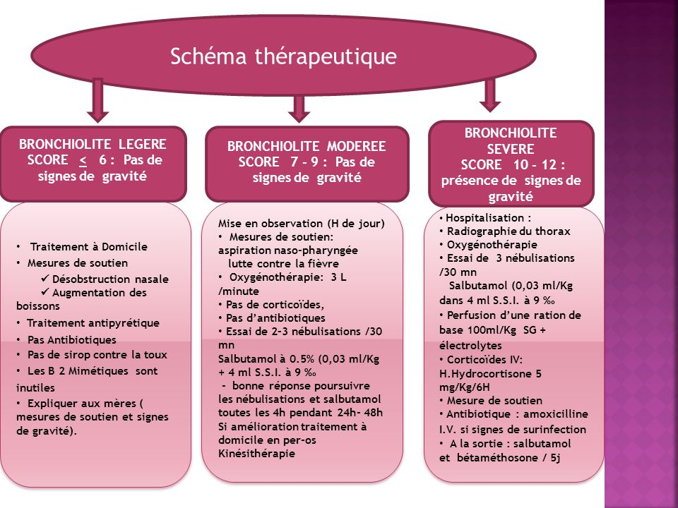 Schéma thérapeutique BRONCHIOLITE SEVERE BRONCHIOLITE LEGERE
