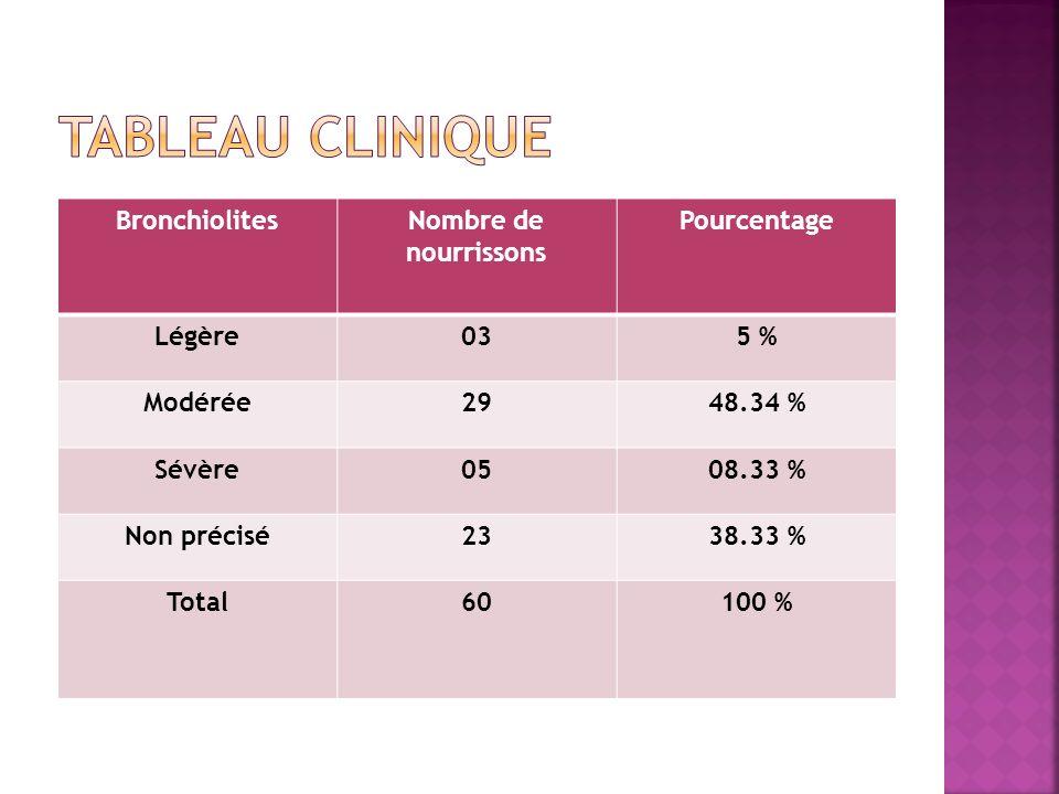 Tableau clinique Bronchiolites Nombre de nourrissons Pourcentage