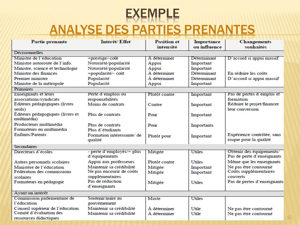Exemple Analyse des parties prenantes