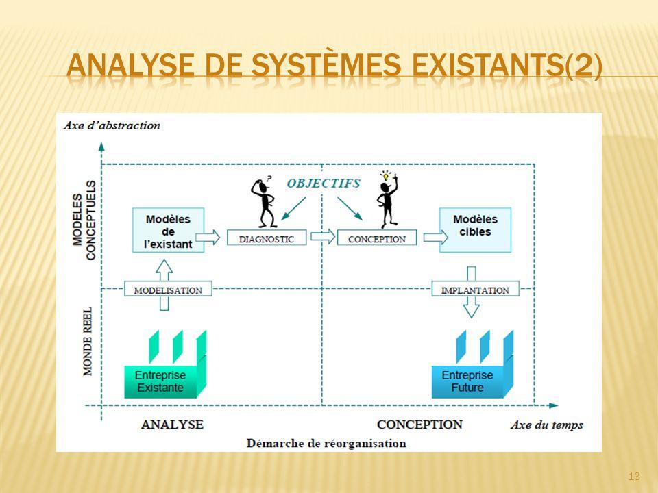Analyse de systèmes existants(2)