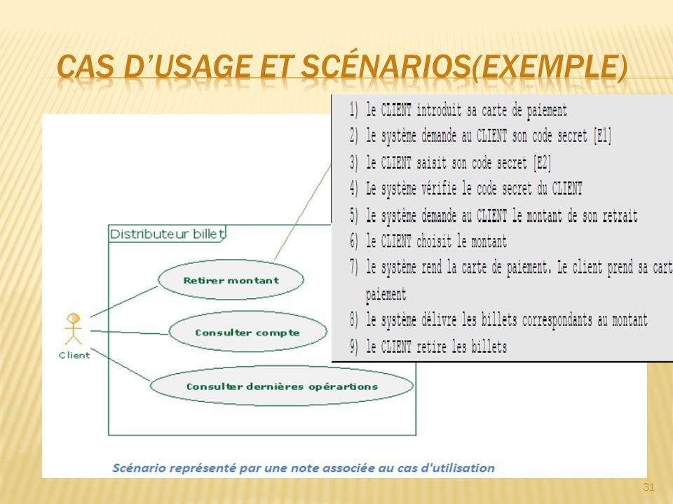 Cas d'usage et scénarios(exemple)