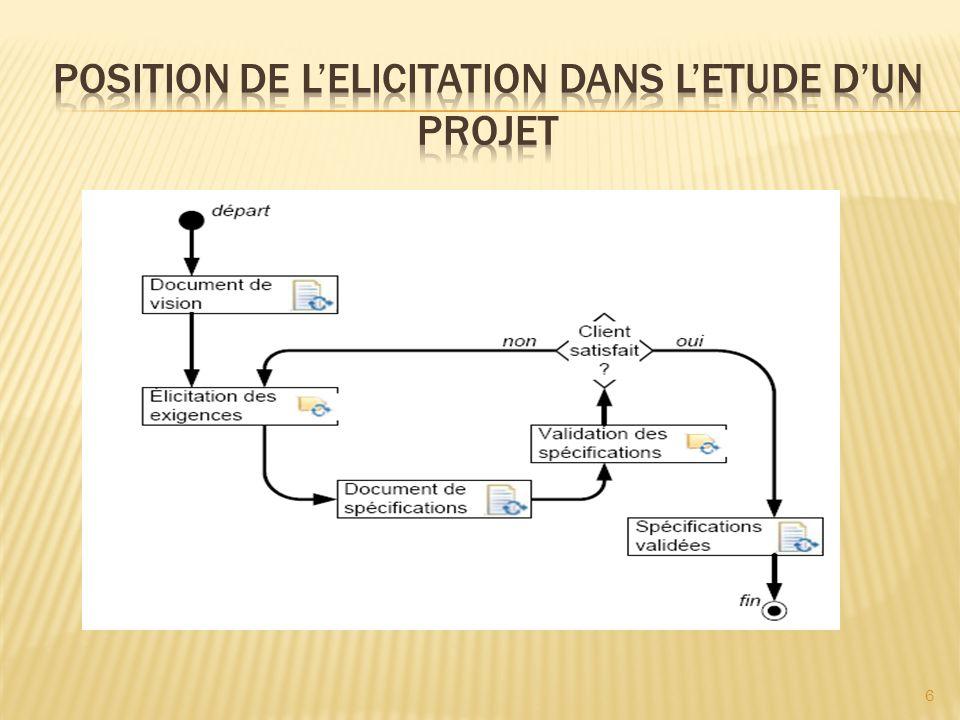 Position de l'elicitation dans l'etude d'un projet
