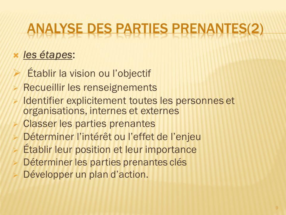 Analyse des parties prenantes(2)