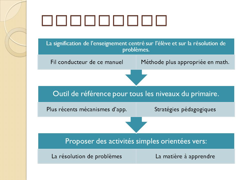 Objectifs La signification de l'enseignement centré sur l'élève et sur la résolution de problèmes. Fil conducteur de ce manuel.
