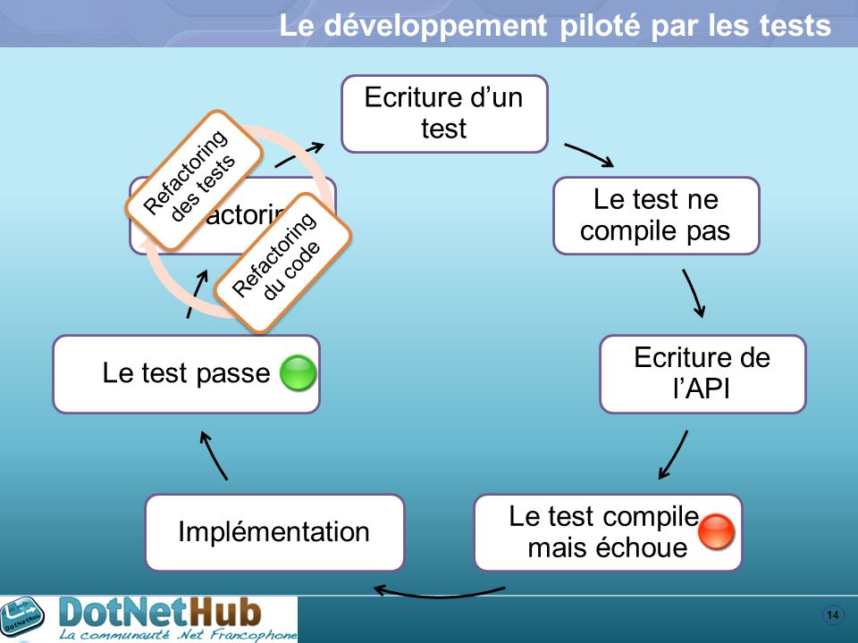 Le développement piloté par les tests