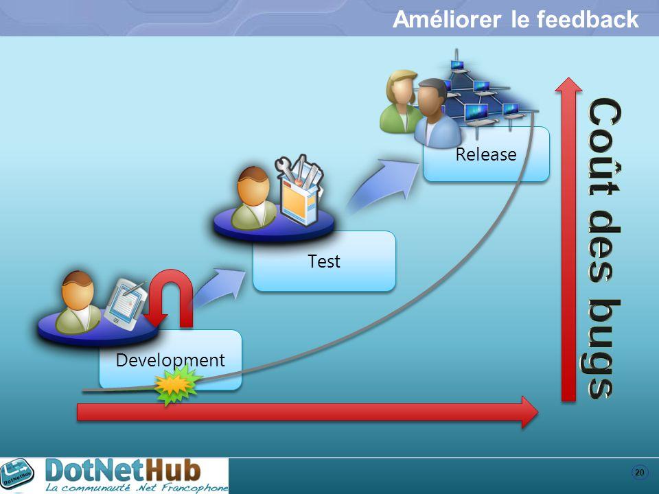 Améliorer le feedback Release Coût des bugs Test Development
