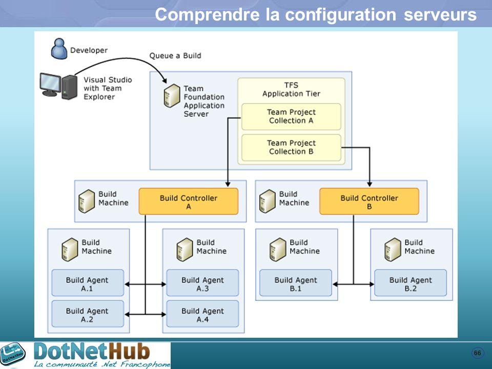 Comprendre la configuration serveurs