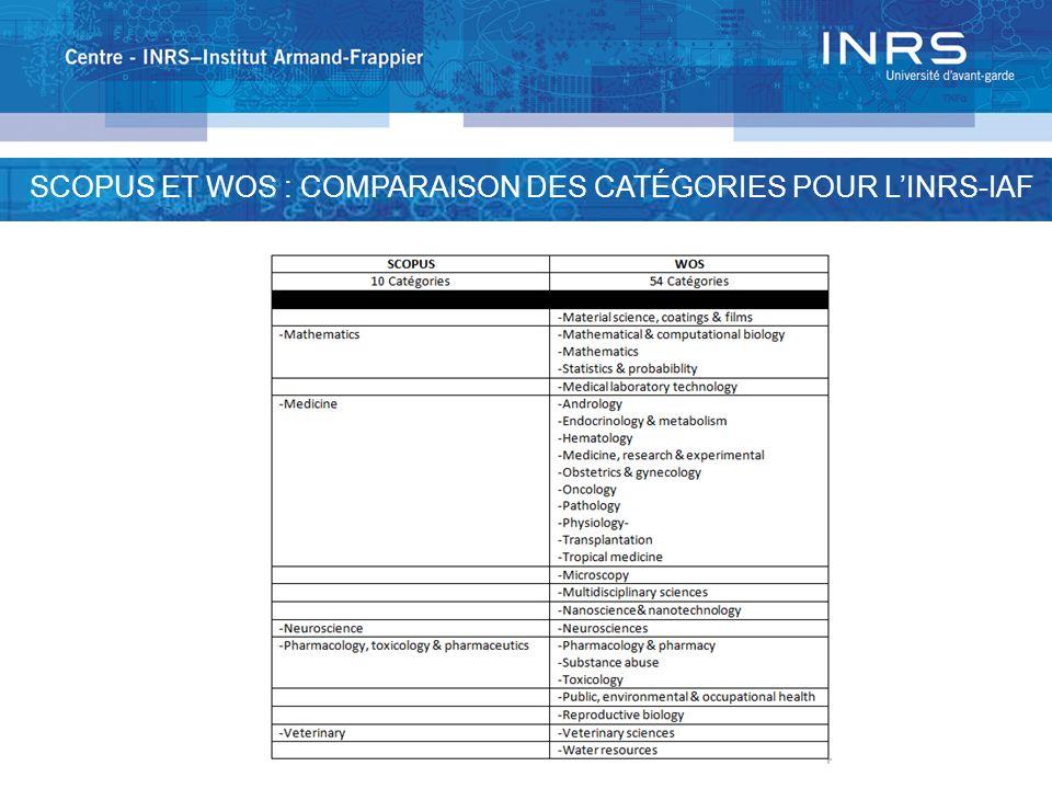 SCOPUS ET WOS : COMPARAISON DES CATÉGORIES POUR L'INRS-IAF
