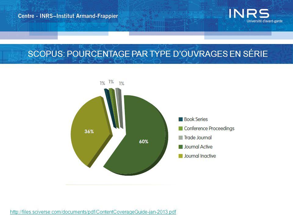 SCOPUS: POURCENTAGE PAR TYPE D'OUVRAGES EN SÉRIE