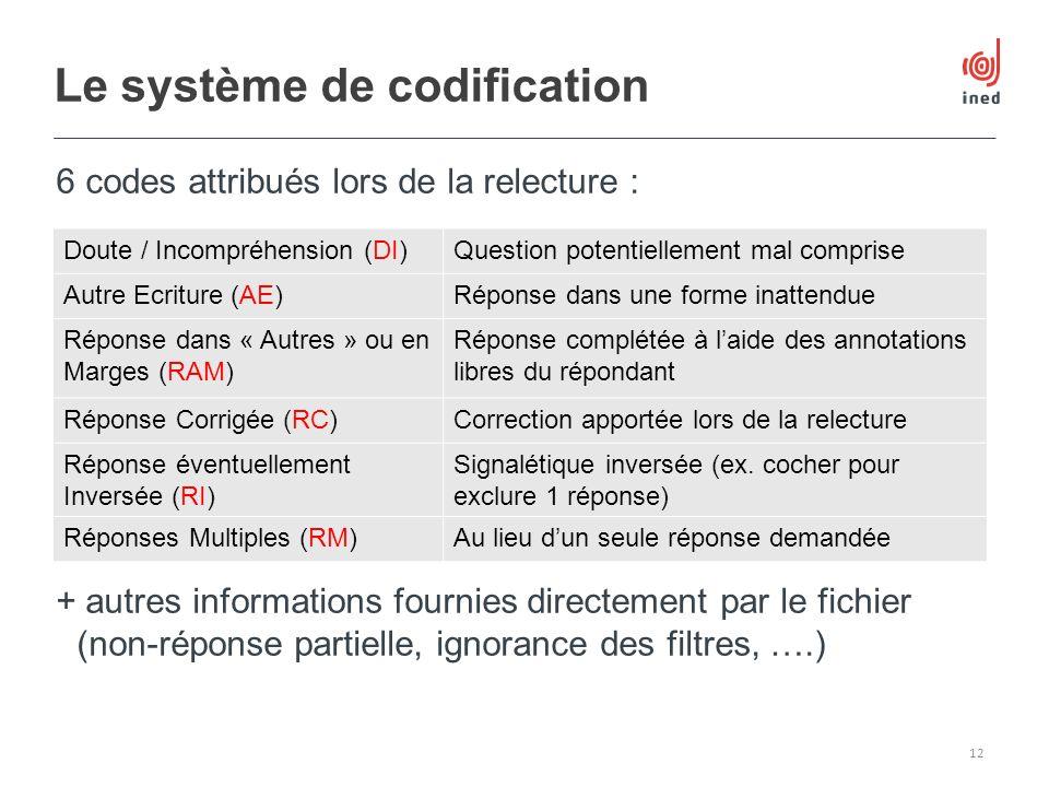 Le système de codification