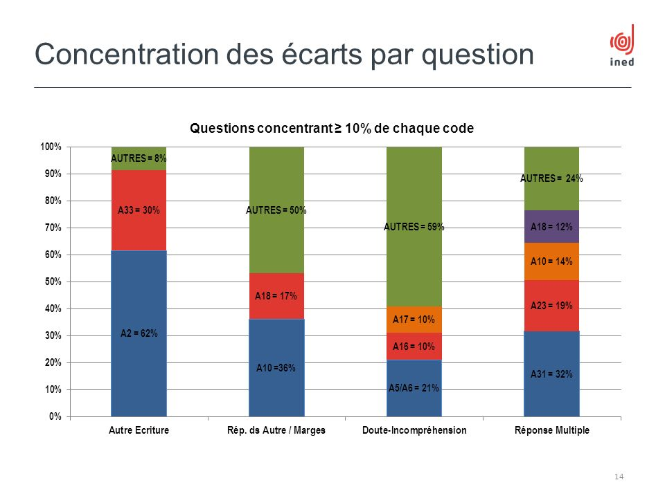 Concentration des écarts par question