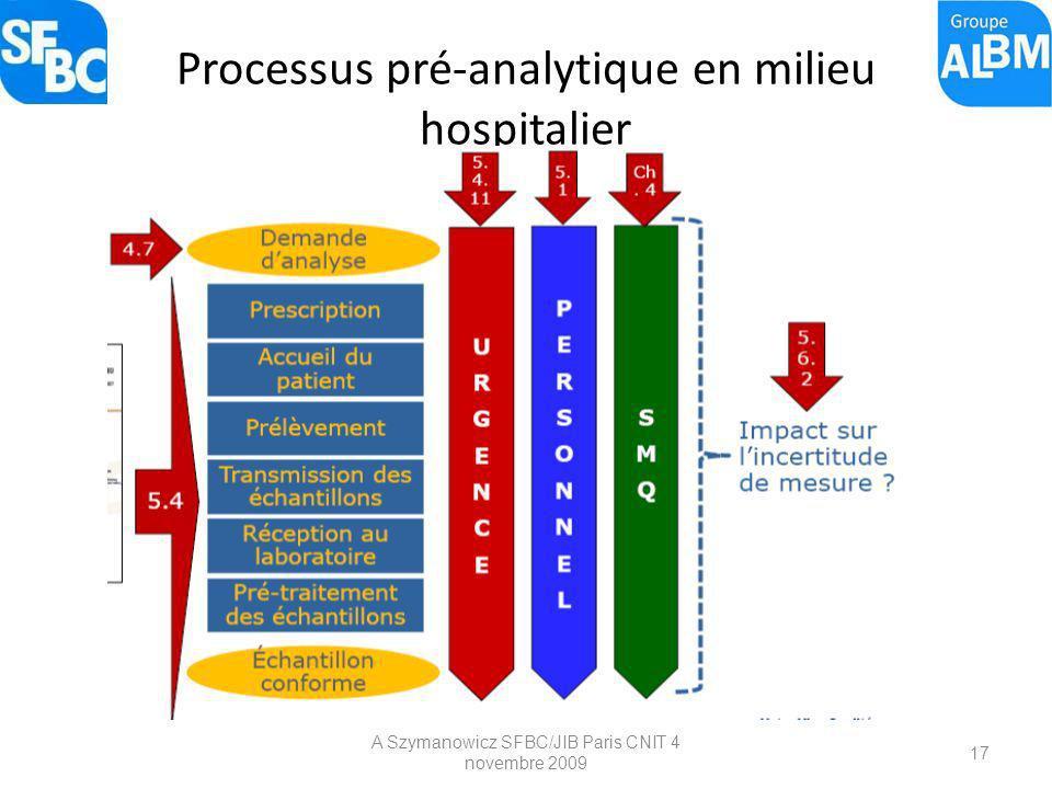 Processus pré-analytique en milieu hospitalier