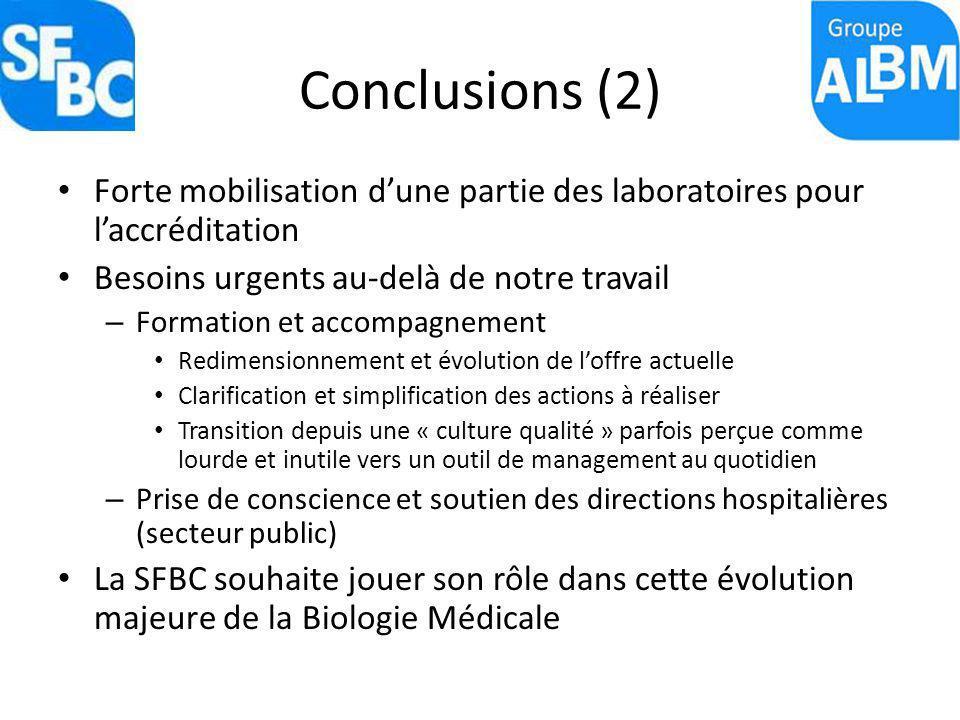 Conclusions (2) Forte mobilisation d'une partie des laboratoires pour l'accréditation. Besoins urgents au-delà de notre travail.