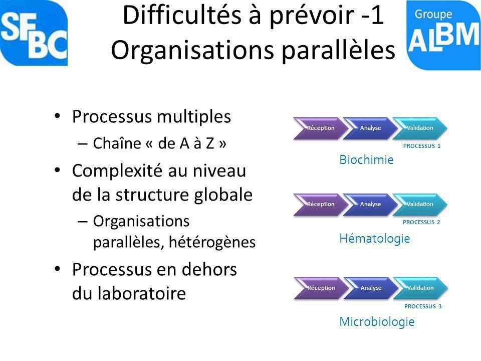 Difficultés à prévoir -1 Organisations parallèles