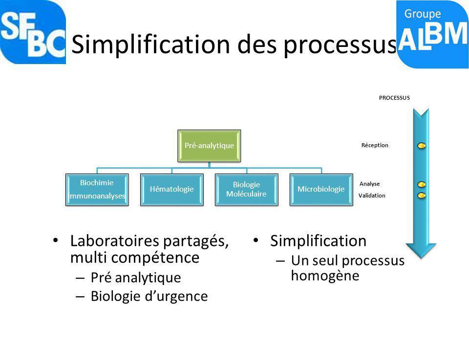 Simplification des processus