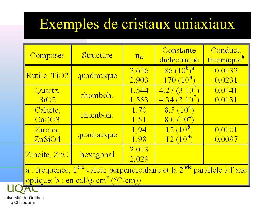 Exemples de cristaux uniaxiaux