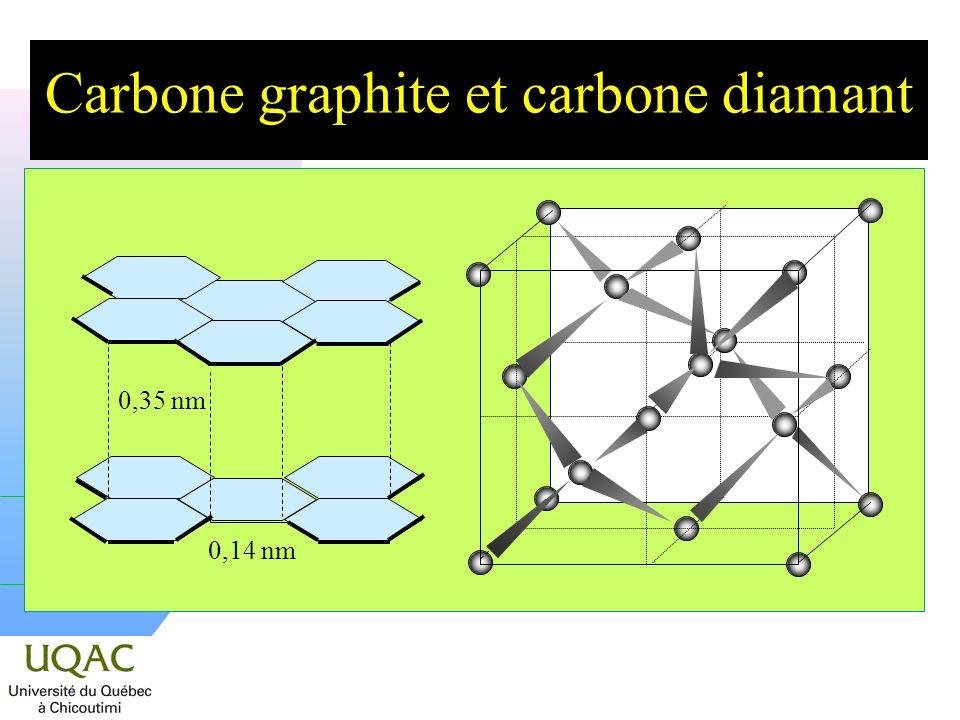 Carbone graphite et carbone diamant