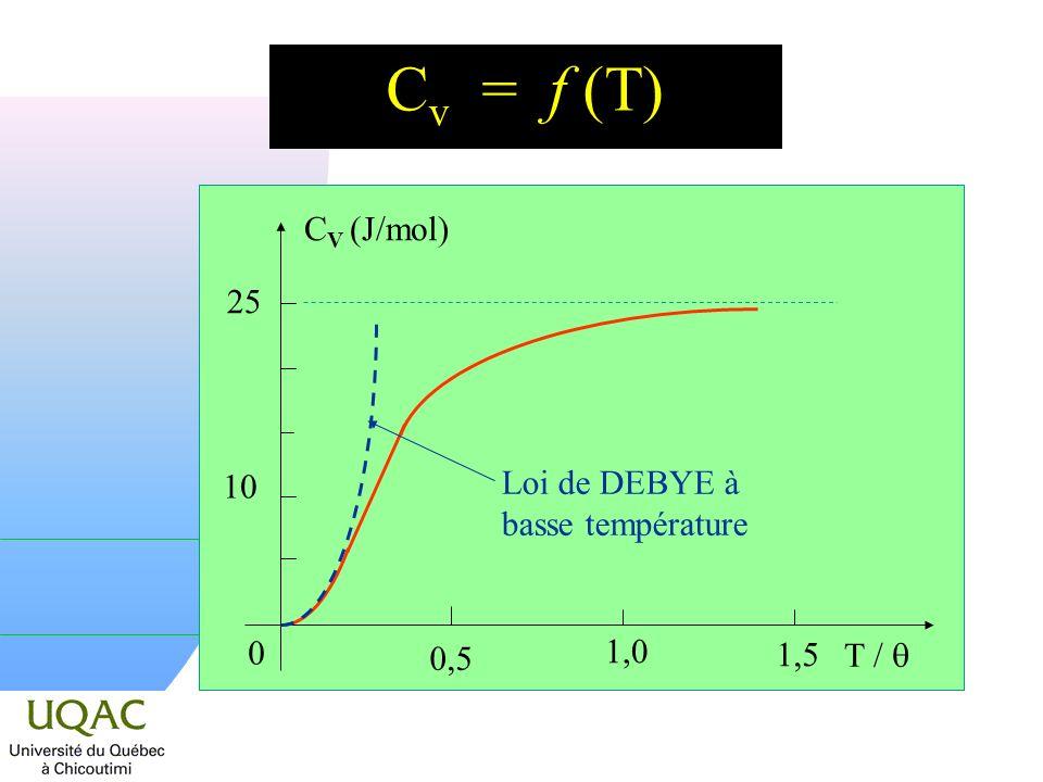 Cv = f (T) 25 CV (J/mol) 10 Loi de DEBYE à basse température T /  0,5