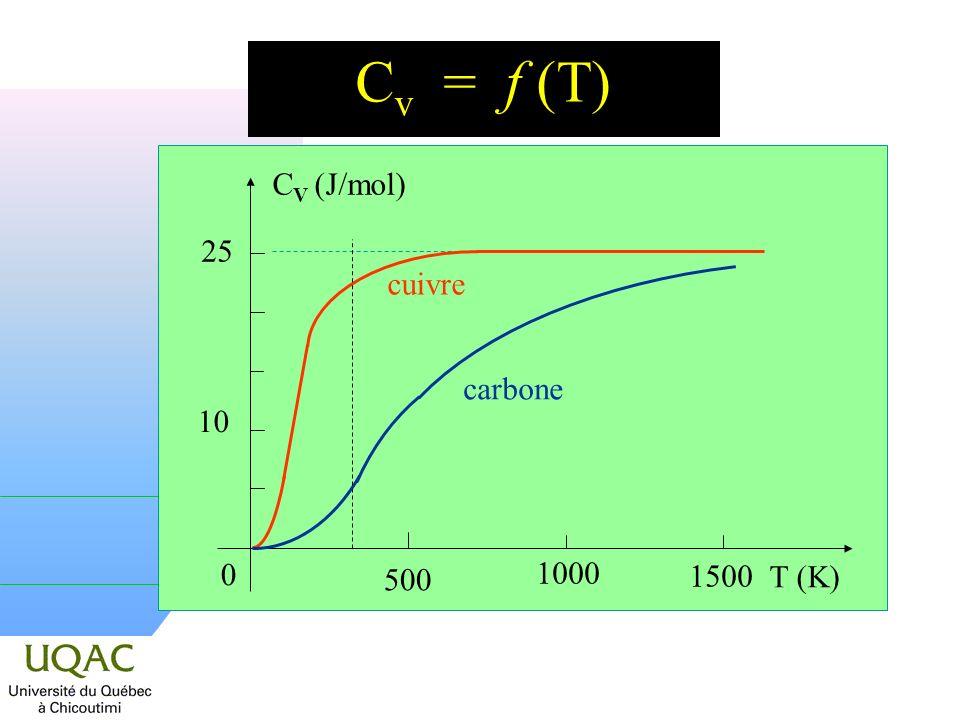 Cv = f (T) 25 CV (J/mol) 10 cuivre carbone T (K) 500 1500 1000