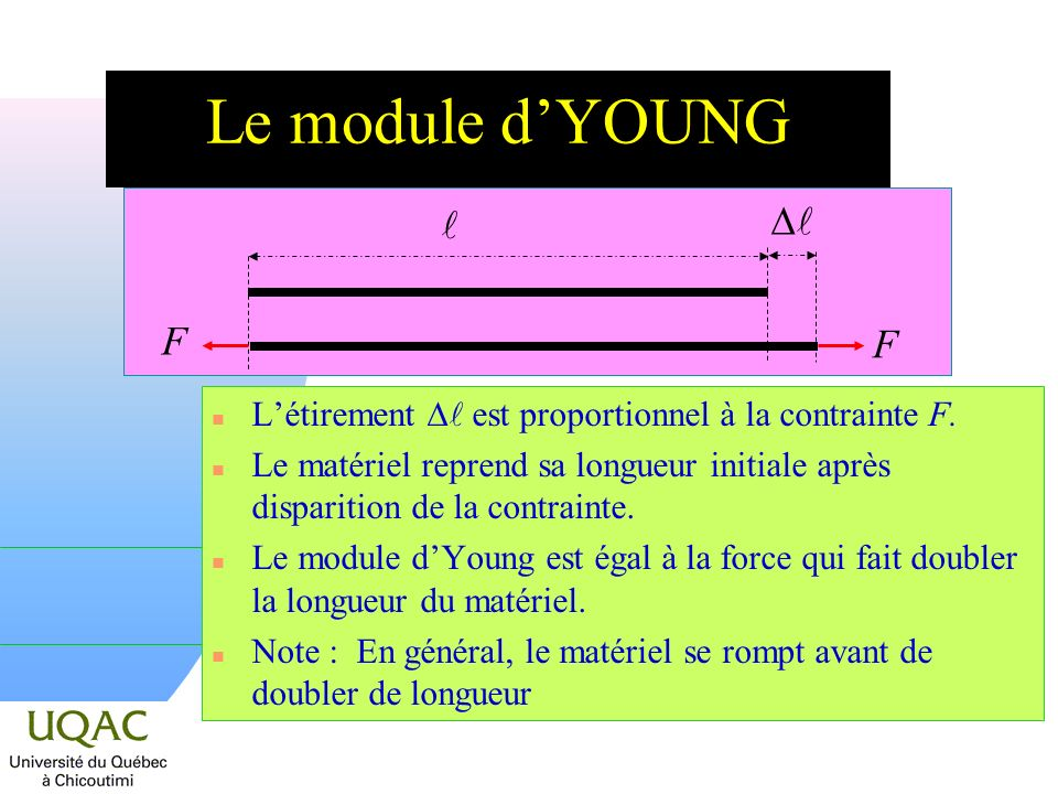 Le module d'YOUNG  D F. L'étirement D est proportionnel à la contrainte F.